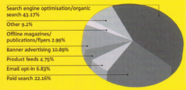 market share chart comparing various marketing options